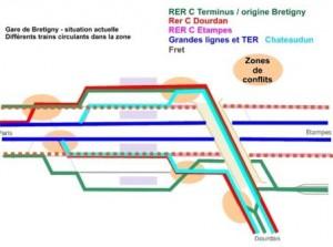 conflits de circulation Brétigny