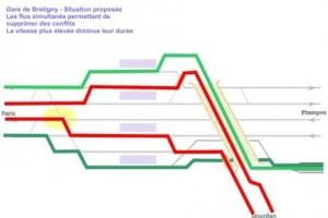 conflits de circulation réglés Brétigny